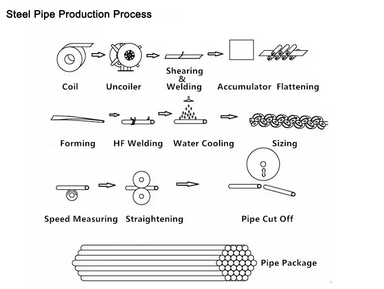 Pipe Mill Flow Chart